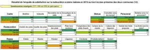 Résultats enquête scolaires 2015 (1/3)