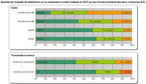Résultats enquête scolaires 2015 (2/3)